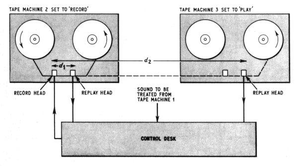 Shema koja prikazuje kako se jedan ili dva magnetofona mogu koristiti za stvaranje efekta kašnjenja. Korištenjem triju magnetofona, kao u sobi 12, mogu se postići još bolji efekti. Traka se također može postaviti u petlju kako bi se stvorili zvukovi koji se pojačavaju ili smanjuju u skladu s potrebama. (Foto: BBC)